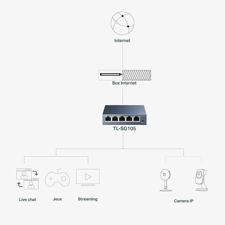 TP-Link 5 Port Gigabit Ethernet Network Switch  Ethernet Splitter Sturdy Metal
